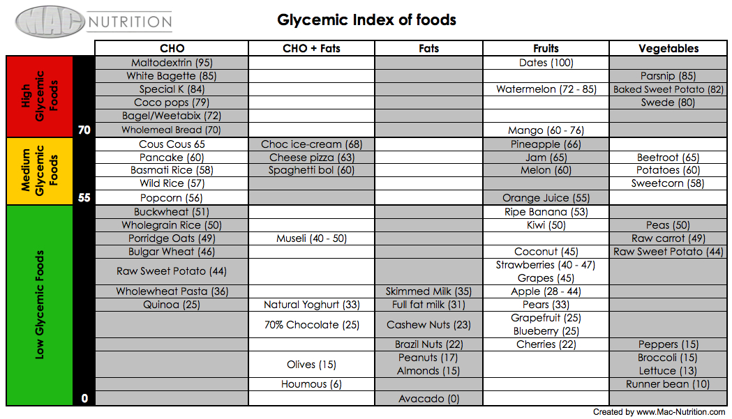 Glycemic Index And Load Chart Dr Al Sears 5925143 Chesslinks Info